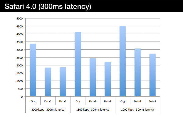 safari-300ms-latency