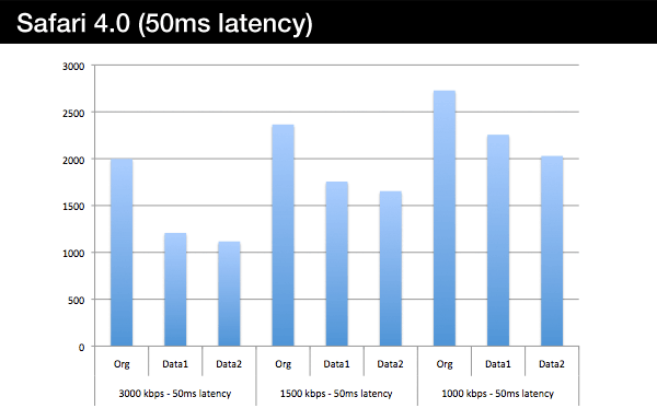 safari-50ms-latency